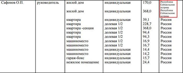 Глава Ростуризма Олег Сафонов, называвший отдых за границей «навязанным стереотипом», имеет два дома на Сейшелах (2 фото)