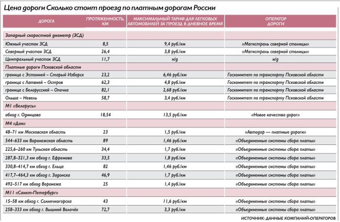 Российские платные дороги оказались дороже Европейских (2 фото)