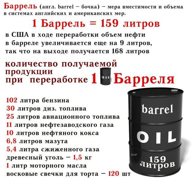 Что представляет собой баррель нефти и что из него можно получить (картинка)