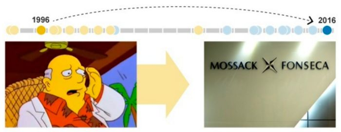 Пророчества мультсериала «Симпсоны» (8 картинок)