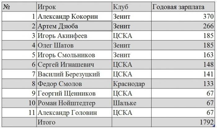 Зарплаты футболистов сборной России (3 фото)