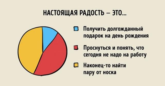 Графики, которые максимально точно описывают нашу жизнь (23 картинки)