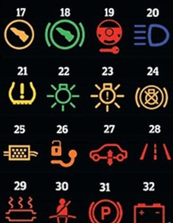 Значение символов на приборной панели вашего авто (5 фото)