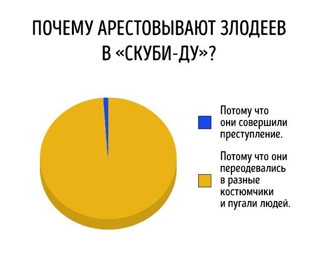 Правдивые диаграммы о самом насущном (19 картинок)