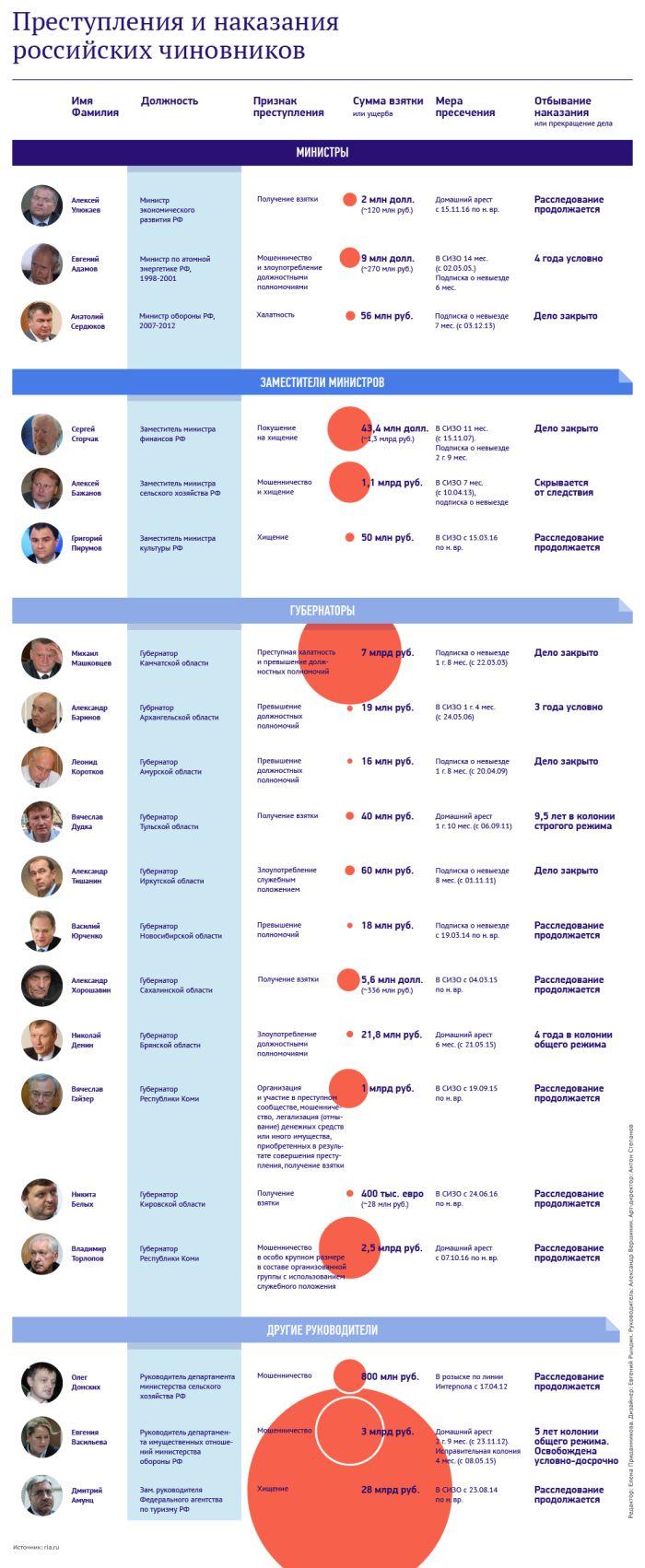 Самые громкие уголовные дела российских чиновников-коррупционеров (картинка)