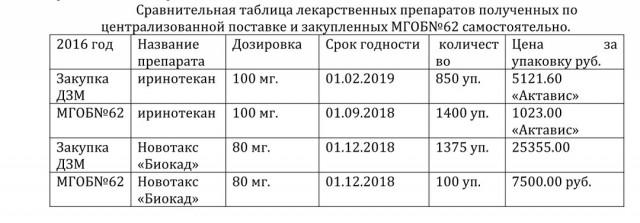 Главврач московской ГКБ №62 требует привлечь к ответственности департамент здравоохранения (6 фото)