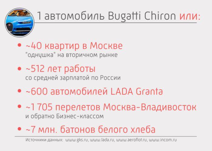 Гиперкар Bugatti Chiron оценили в 220 миллионов рублей (4 фото)