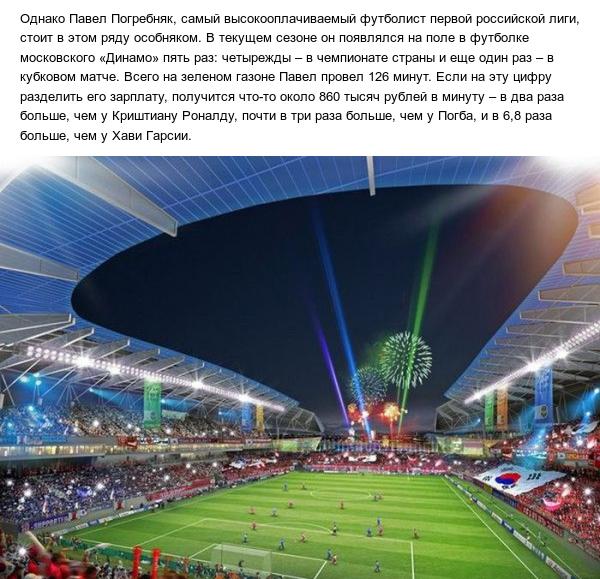 Игровая минута Павла Погребняка оказалась дороже минуты Криштиану Роналду (3 фото)