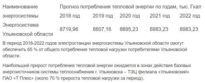 Забавная находка в тексте постановления губернатора Ульяновской области Сергея Морозова (фото)