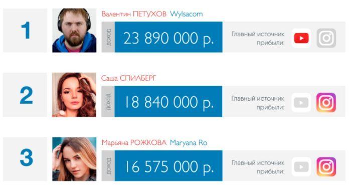 Сколько зарабатывают русскоязычные блогеры (3 фото)