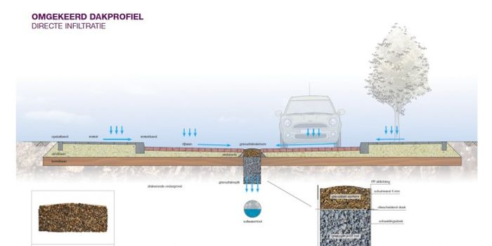 Экспериментальная система для замены ливневой канализации (5 фото + видео)
