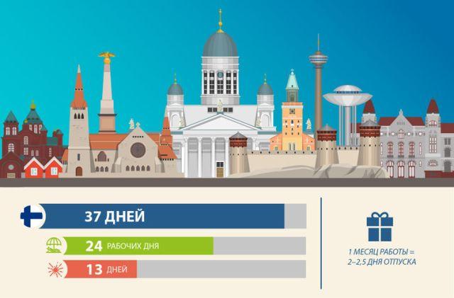 Сколько длится отпуск в разных странах мира (21 фото)
