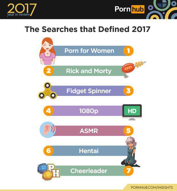 PornHub поделился статистикой за минувший год (5 картинок)