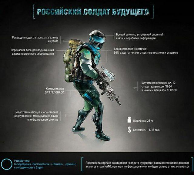 Облик российского солдата будущего срисован с компьютерной игры (2 фото)