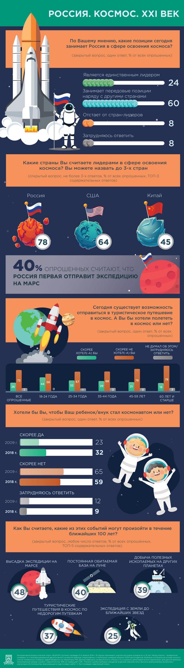 Отношение россиян к космосу в опросе ВЦИОМ
