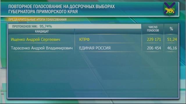 Коммунист Ищенко заявил о фальсификации результатов выборов на пост губернатора Приморья (4 фото + видео)