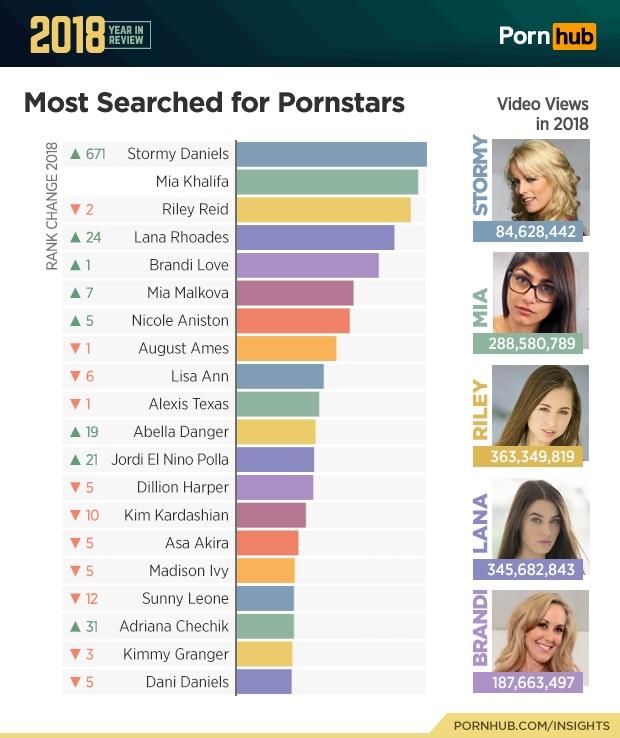 Сервис Pornhub опубликовал итоги 2018 года (7 фото)