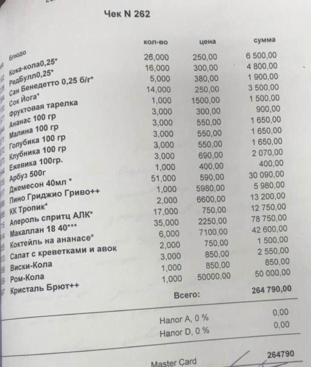 Сколько денег потратили в ночь нападения футболисты Александр Кокорин и Павел Мамаев (2 фото)