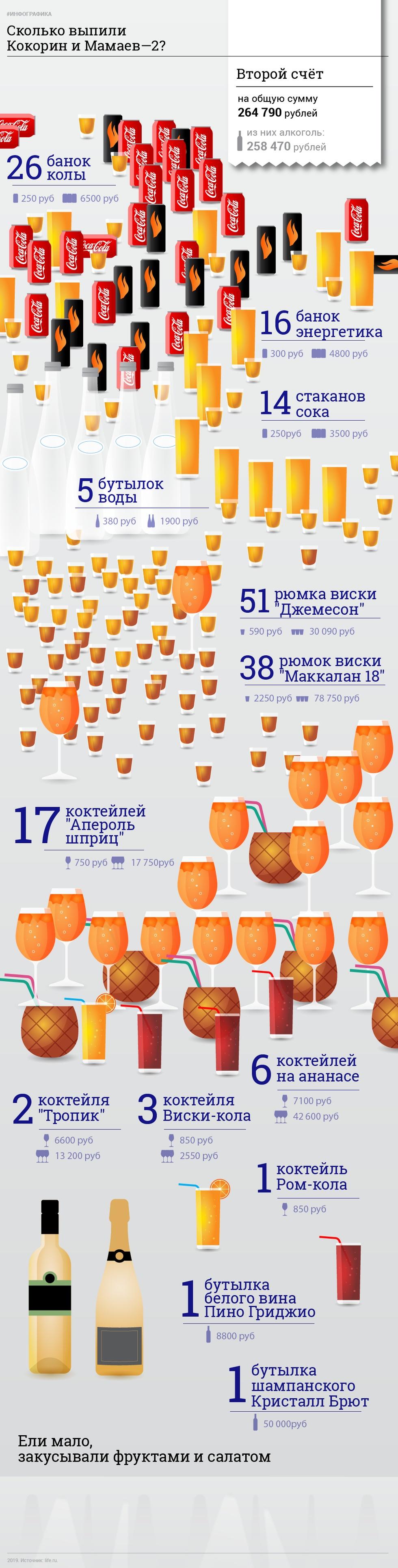 Сколько выпила компания футболистов Александра Кокорина и Павла Мамаева в ночь нападения (2 картинки)