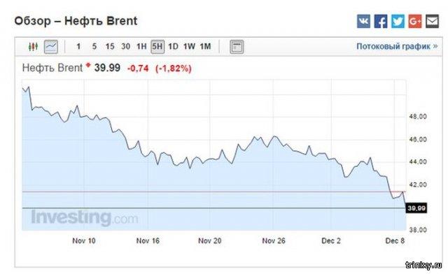 Цена на нефть Brent упала ниже $40 за баррель