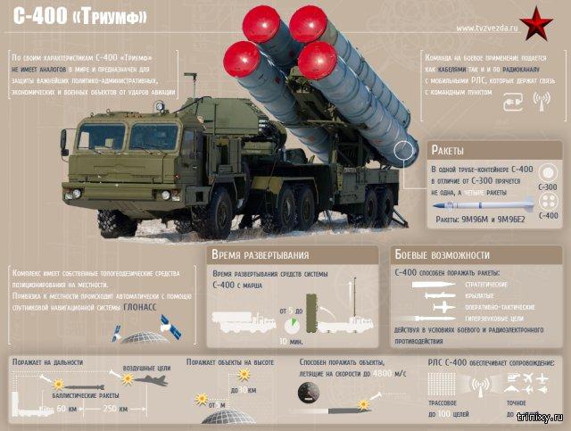 Стенды с военной техникой: Т-90, БМД-4, С-400, Тополь-М, Вена.