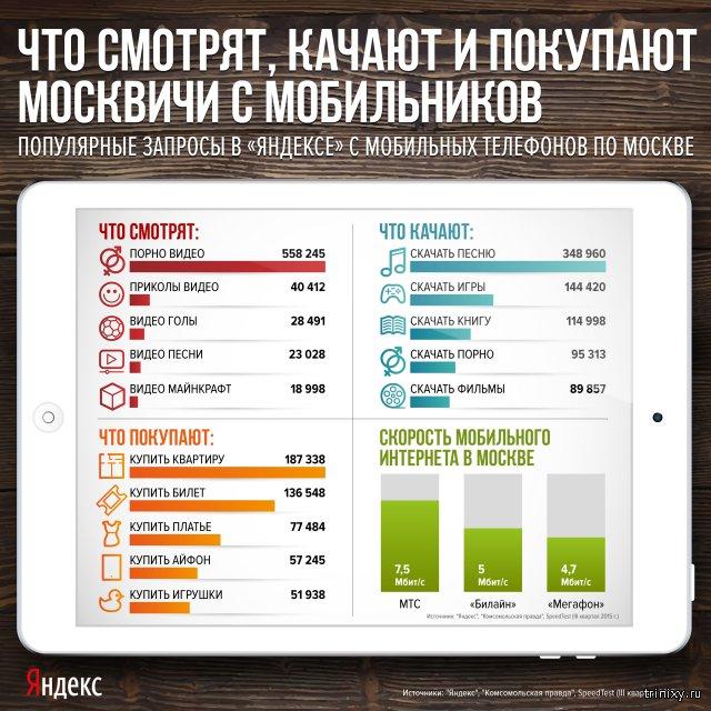 Что смотрят москвичи с мобильников?