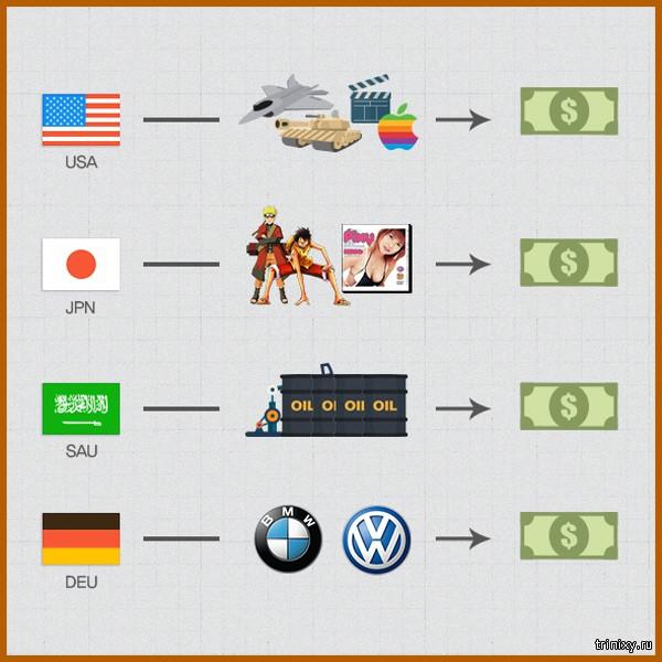 Способ заработки иностранных валют в разных странах