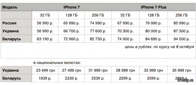 Где выгоднее купить iPhone 7 и 7 Plus: сравнение официальных цен в России, Украине и Беларуси