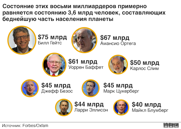 У восьми миллиардеров больше денег, чем у 3,6 млрд бедняков