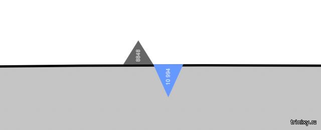 Насколько гладкой является Земля в сравнительном масштабе