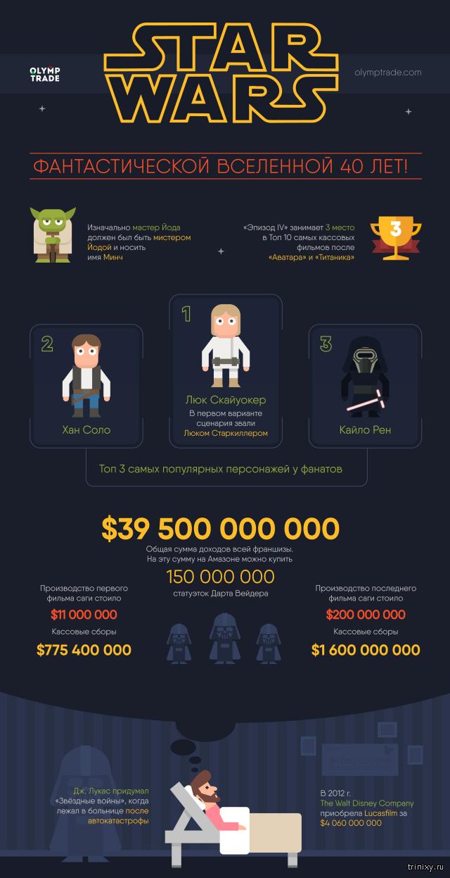 Инфографика  по Звездным войнам