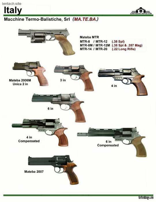 Стрелковое оружие всех стран в картинках