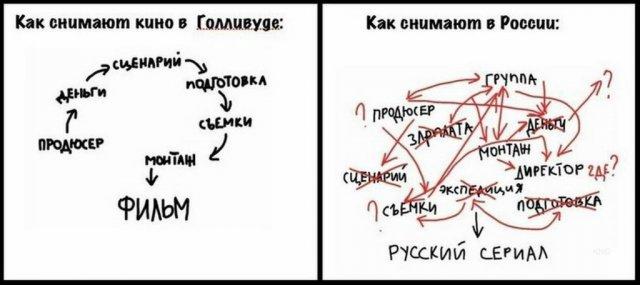 График как создается кино на Западе и в России
