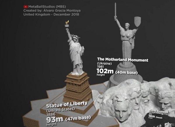 Статуя Свободы (США) и Родина-мать (Украина)