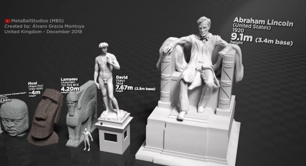 Статуя Давида (Италия) и статуя Авраама Линкольна (США)