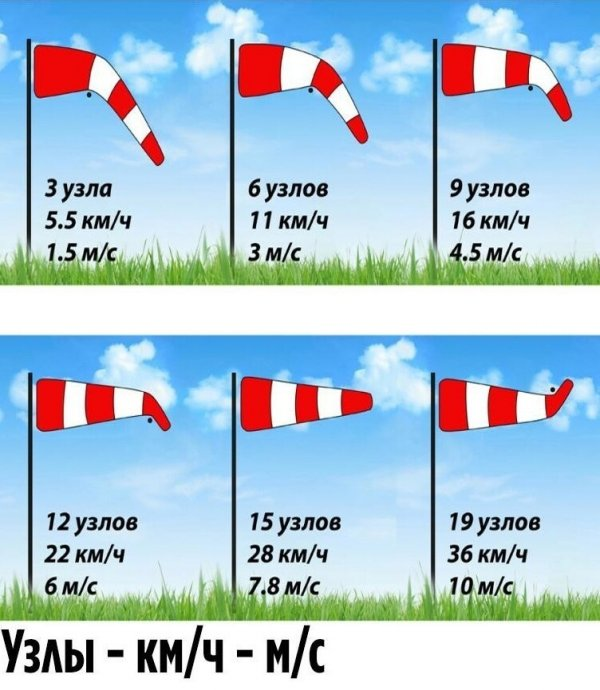 Как определить ветер по колдуну