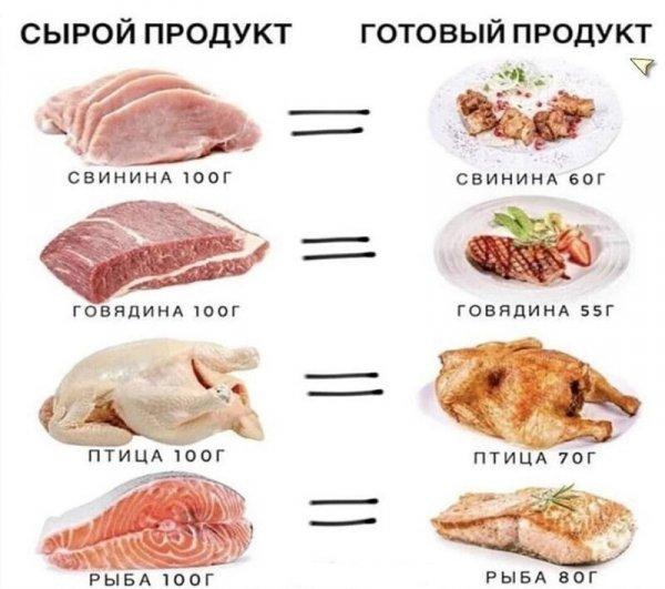 На сколько грамм уменьшается мясо при обработке