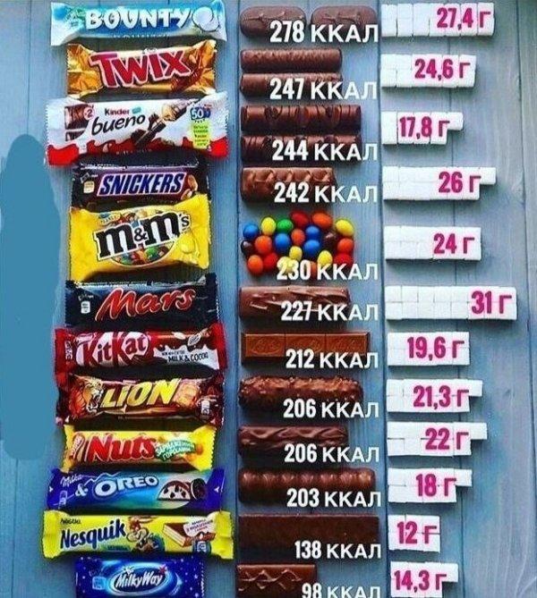 Сколько сахара в шоколадных батончиках