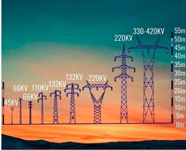 Напряжение в электровышках