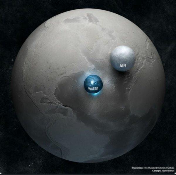 Размеры Земли и её объёмы воды и воздуха