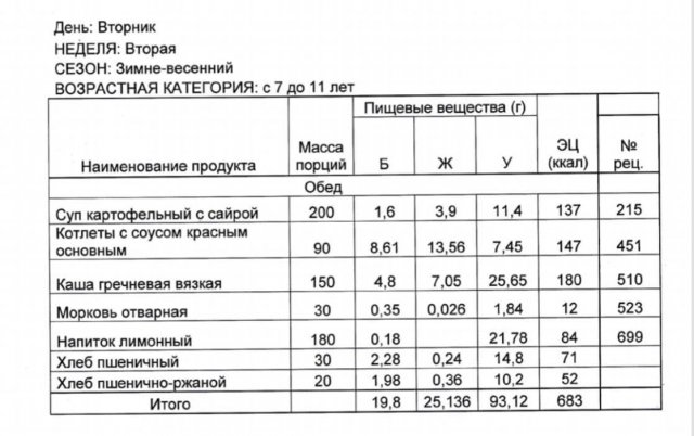 Михаил Мишустин продегустировал меню в школьной столовой в Барнауле, но сам съел не все