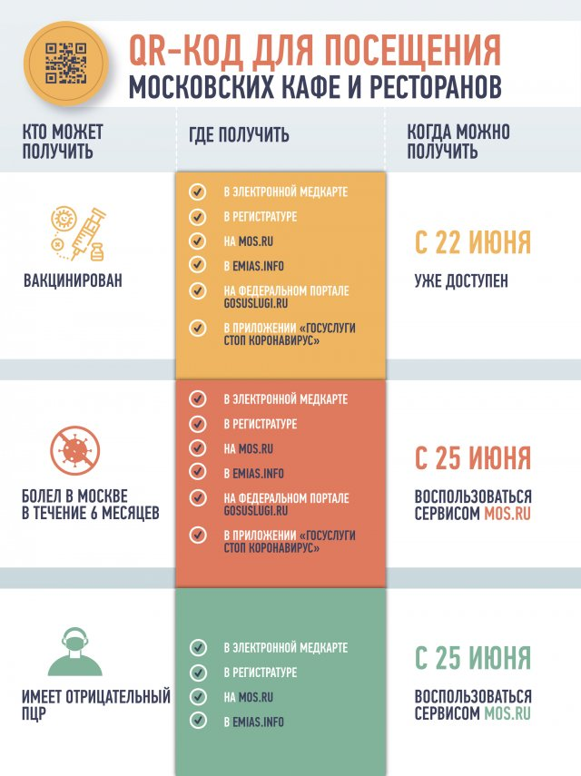 Как будут работать QR-коды в ресторанах Москвы?