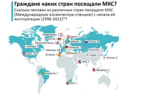 Граждане каких стран побывали на МКС с начала её эксплуатации?