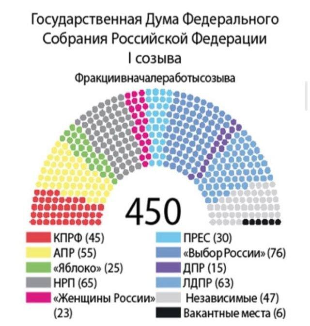 В разгар избирательной кампании вспомним, какой была Госдума первого созыва в 1993 году