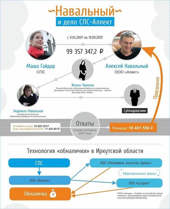 Как украсть 100 000 000 рублей. Инструкция для чайников