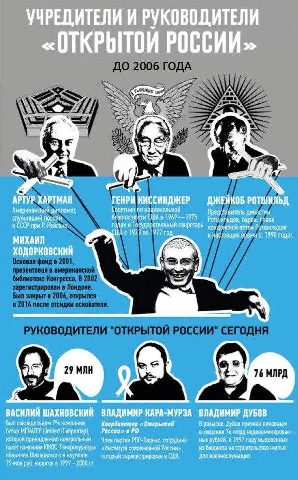 На кого работает Ходорковский?