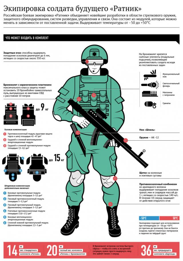 Морпехи в экипировке «Ратник» смогут взаимодействовать с беспилотниками в режиме онлайн (3 фото)