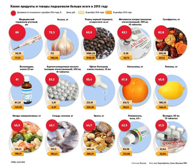 Какие товары больше всего подорожали за минувший год (3 фото)