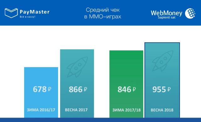 Сколько в России тратят в многопользовательских играх?