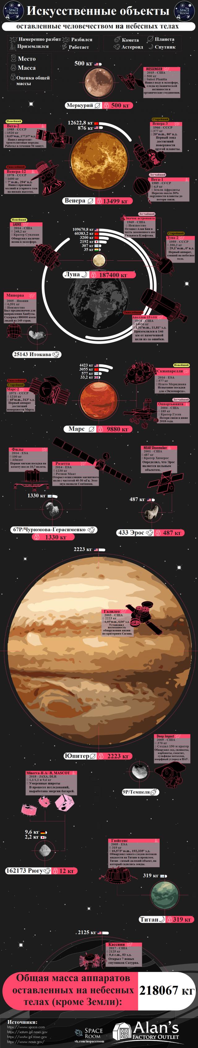 """Сколько аппаратов """"забыто"""" человечеством на далеких объектах Солнечной системы"""